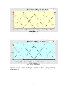 Modelarea si Simularea unei Sere cu Logica Fuzzy - Pagina 4