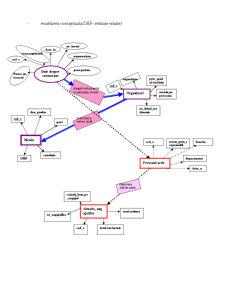 Programarea Sistemelor Informatice - Baze de Date - Restaurant - Pagina 5