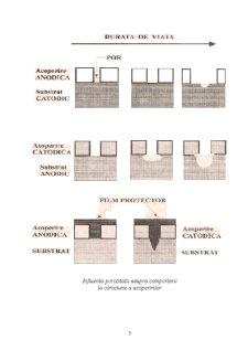 Metode de Protecție a Metalelor Împotriva Coroziunii - Pagina 5