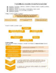 Contabilitatea Stocurilor de Mărfuri și Materiale - Pagina 1