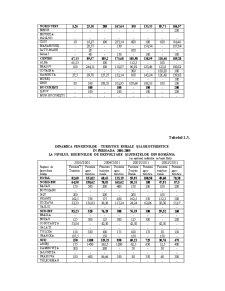 Analiza Economica a Unitatilor de Alimentatie Publica si Agroturism - Pagina 5