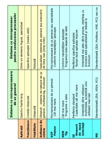 Sisteme cu Microprocesoare - Pagina 3