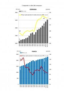 Creșterea economică - Pagina 4