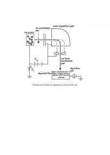 Depunerea cu fascicul de ioni - Pagina 4