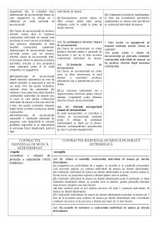 Conspect dreptul muncii - Pagina 5
