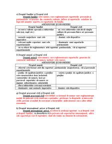 Sinteze Drept Civil - Pagina 4