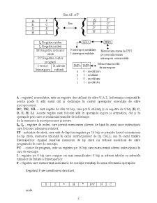 Microprocesoare Z80 - Pagina 5
