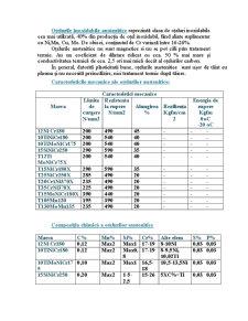 Oțeluri Inoxidabile - Pagina 2