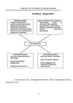 Proiect - Negocierea - Forma de Comunicare in Economia Contemporana