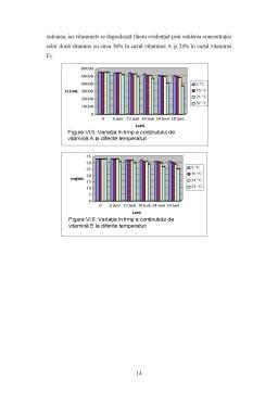 Proiect - Determinarea Spectrofotometrica a Vitaminelor A și E