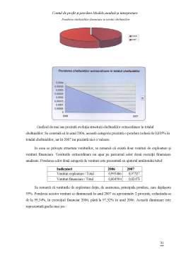 Proiect - Contul de Profit si Pierdere - Modele, Analiza si Interpretare