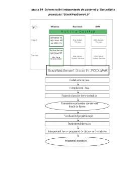 Proiect - Proiectarea și Crearea unui Web Server