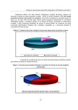Proiect - Analiza și Reproiectarea Sistemului Organizatoric al Primăriei Sectorului 2