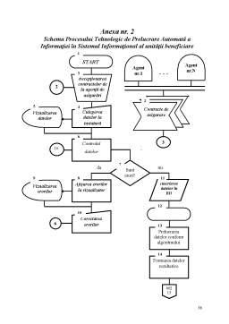 Proiect - Subsistem Informatic Privind Evidența Contractelor de Asigurări ale Culturilor Agricole