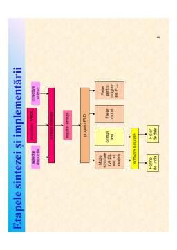 Curs - Proiectarea Sistemelor Digitale