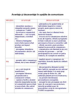 Curs - Comunicarea Interpersonala