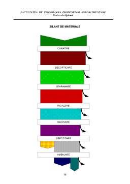 Proiect - Cercetari privind Continutul de Capsaicina din Boiaua de Ardei Iute. Tehnologia de Obtinere a Boielei de Ardei