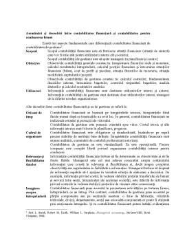 Curs - Obiectul și Obiectivele Contabilității de Gestiune