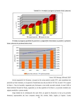 Proiect - Locul și Rolul Asigurărilor în Economia Românească