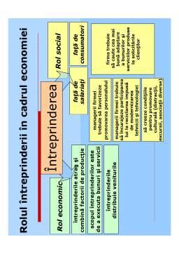 Curs - Economia Întreprinderii