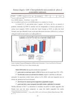 Curs - Finanțarea și Creditarea Întreprinderilor Mici și Mijlocii