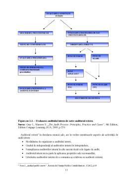 Disertație - Auditul Extern al Creantelor si Platilor ln Avans la SC Trim-Line SRL