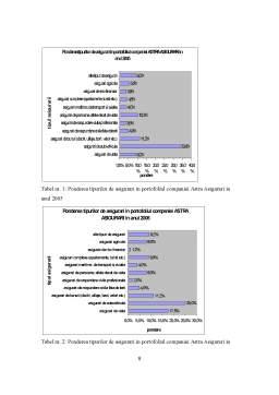 Proiect - Studiu de Caz - ASTRA Asigurari