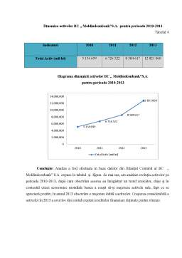 Curs - Analiza Portofoliului de Credite MoldindConBank
