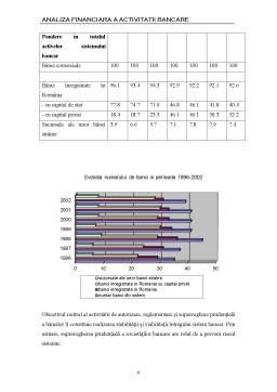 Licență - Analiza Financiara a Activitatii Bancare