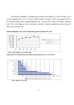 Proiect - Piata Asigurarilor Auto - CASCO - Asirom