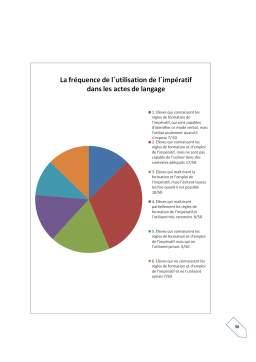 Proiect - L'enseignement-apprentissage de l'impératif dans la classe de fle