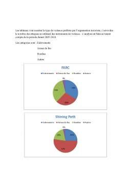 Proiect - Organisations terroristes dans Perou et Colombie - Pendant les annees 2005-2010