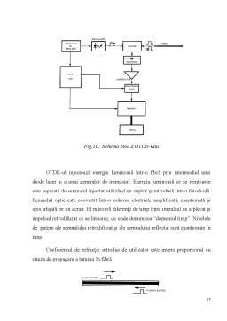 Proiect - Studiul atenuării radiației optice prezentă în fibrele optice
