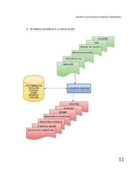Proiect - Analiza și proiectarea sistemelor informatice - Gestiunea unui magazin de haine