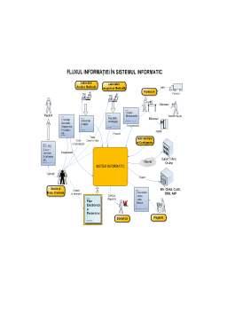 Proiect - Evidența activității la policlinica SanMed