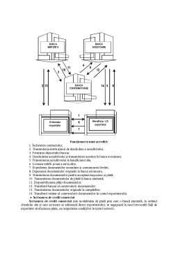 Curs - Instrumente și modalități de plată în afacerile internaționale