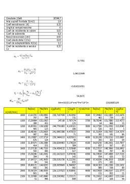 Proiect - Dinamica Autovehiculelor - Renault laguna 1.9