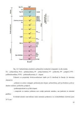 Proiect - Sinteza și caracterizarea electrochimică a polimerilor conductivi