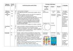 Proiect - Projet didactique