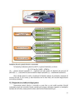 Proiect - Diagnosticarea motorului cu aprindere prin scânteie
