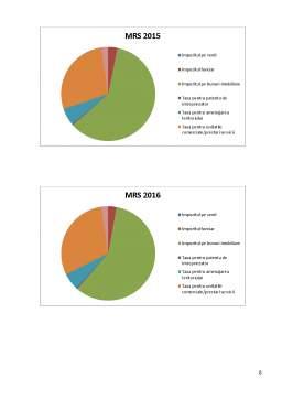 Referat - Analiza veniturilor provenite din impozite și taxe bugetului a primăriei