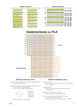 Curs - Procesorul - Caile de Date si Unitatea de Control