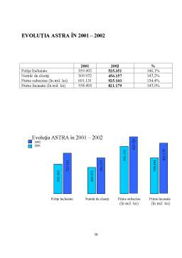 Proiect - Proiect de Practica la SC Astra SA
