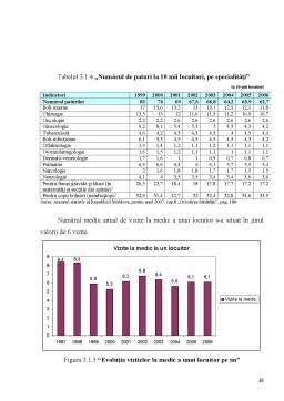 Proiect - Statistica Ocrotirii Sanatatii, Analiza Situatiei in Republica Moldova